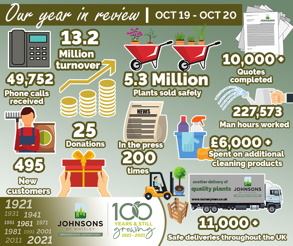 Our year in review Oct 19 - Oct 20
